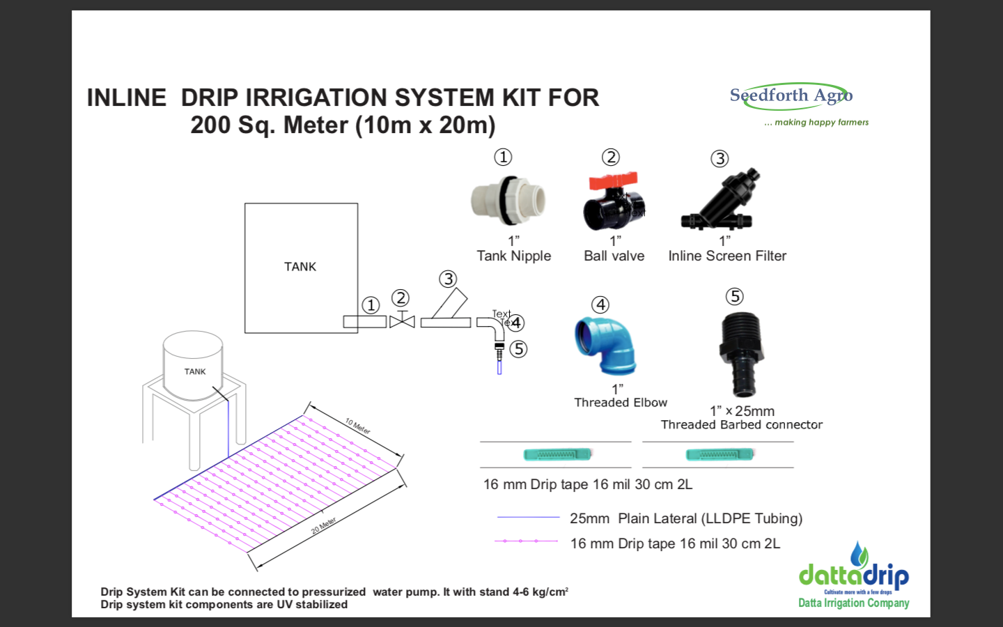 Complete 200SqM Irrigation Kits Image